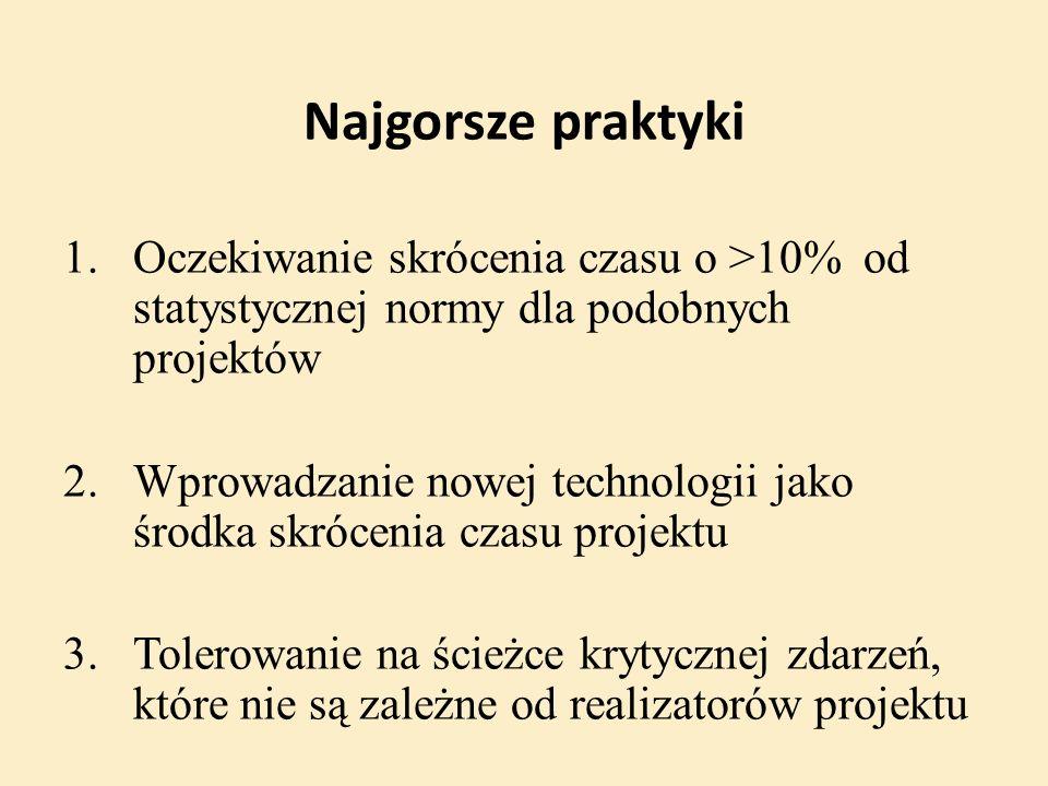 Najgorsze praktyki 1.Oczekiwanie skrócenia czasu o >10% od statystycznej normy dla podobnych projektów 2.Wprowadzanie nowej technologii jako środka sk