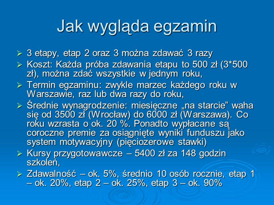 Jak wygląda egzamin 3 etapy, etap 2 oraz 3 można zdawać 3 razy 3 etapy, etap 2 oraz 3 można zdawać 3 razy Koszt: Każda próba zdawania etapu to 500 zł (3*500 zł), można zdać wszystkie w jednym roku, Koszt: Każda próba zdawania etapu to 500 zł (3*500 zł), można zdać wszystkie w jednym roku, Termin egzaminu: zwykle marzec każdego roku w Warszawie, raz lub dwa razy do roku, Termin egzaminu: zwykle marzec każdego roku w Warszawie, raz lub dwa razy do roku, Średnie wynagrodzenie: miesięczne na starcie waha się od 3500 zł (Wrocław) do 6000 zł (Warszawa).