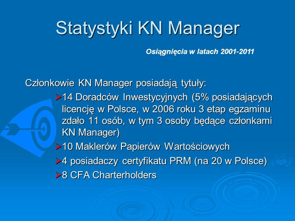 Statystyki KN Manager Członkowie KN Manager posiadają tytuły: 14 Doradców Inwestycyjnych (5% posiadających licencję w Polsce, w 2006 roku 3 etap egzaminu zdało 11 osób, w tym 3 osoby będące członkami KN Manager) 14 Doradców Inwestycyjnych (5% posiadających licencję w Polsce, w 2006 roku 3 etap egzaminu zdało 11 osób, w tym 3 osoby będące członkami KN Manager) 10 Maklerów Papierów Wartościowych 10 Maklerów Papierów Wartościowych 4 posiadaczy certyfikatu PRM (na 20 w Polsce) 4 posiadaczy certyfikatu PRM (na 20 w Polsce) 8 CFA Charterholders 8 CFA Charterholders Osiągnięcia w latach 2001-2011