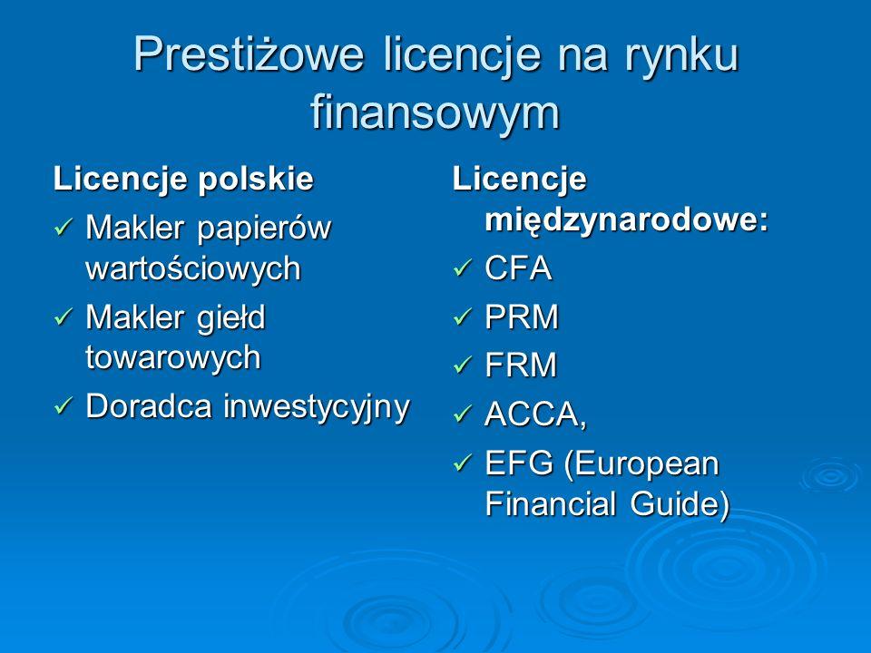 CFA (Chartered Financial Analyst) Dyplomowany Analityk Finansowy Powszechnie rozpoznawany i uznawany międzynarodowy standard, uprawnia do pracy na całym świecie, Powszechnie rozpoznawany i uznawany międzynarodowy standard, uprawnia do pracy na całym świecie, Tytuł cieszący się największym poważaniem i prestiżem w świecie finansów, Tytuł cieszący się największym poważaniem i prestiżem w świecie finansów, Świadczy o wysokim poziomie kwalifikacji zawodowych z zakresu zarządzania inwestycjami i etyki, Świadczy o wysokim poziomie kwalifikacji zawodowych z zakresu zarządzania inwestycjami i etyki, Tę specjalizację posiada 160 osób w Polsce, Tę specjalizację posiada 160 osób w Polsce, Organizowany przez CFA Institute (www.cfainstitute.org) Organizowany przez CFA Institute (www.cfainstitute.org)www.cfainstitute.org Egzamin anglojęzyczny, Egzamin anglojęzyczny, Tytuł otrzymuje się po zdaniu 3 etapów i odbyciu 5- letniego doświadczenia, Tytuł otrzymuje się po zdaniu 3 etapów i odbyciu 5- letniego doświadczenia, W Polsce zdanie choćby jednego egzaminu to spory atut W Polsce zdanie choćby jednego egzaminu to spory atut
