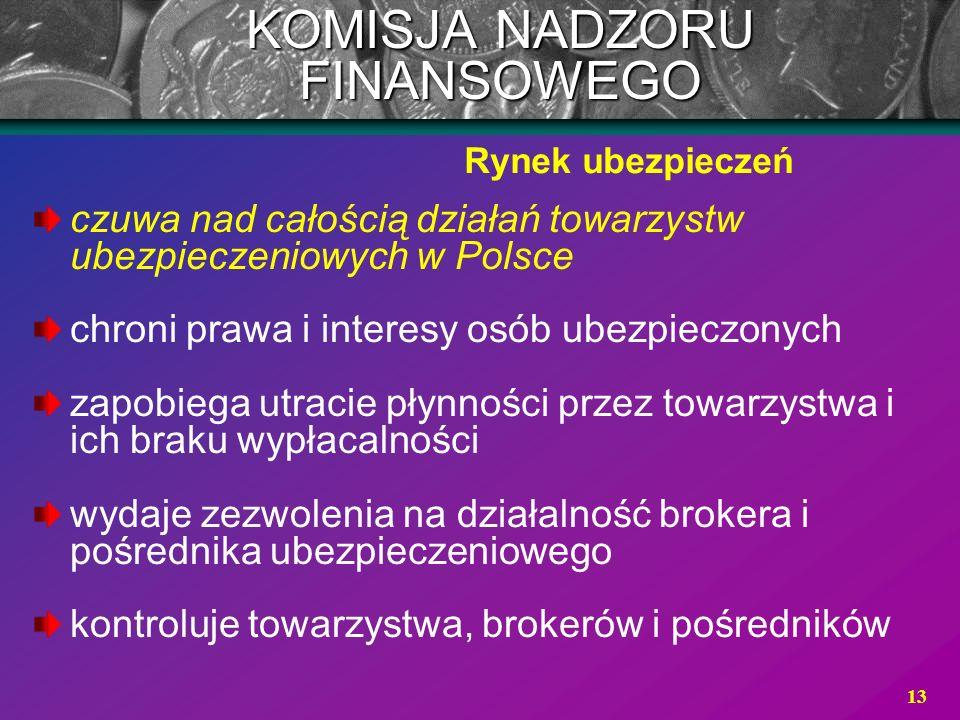 13 KOMISJA NADZORU FINANSOWEGO czuwa nad całością działań towarzystw ubezpieczeniowych w Polsce chroni prawa i interesy osób ubezpieczonych zapobiega