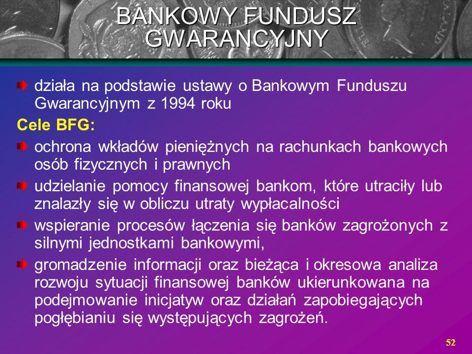 52 BANKOWY FUNDUSZ GWARANCYJNY działa na podstawie ustawy o Bankowym Funduszu Gwarancyjnym z 1994 roku Cele BFG: ochrona wkładów pieniężnych na rachun