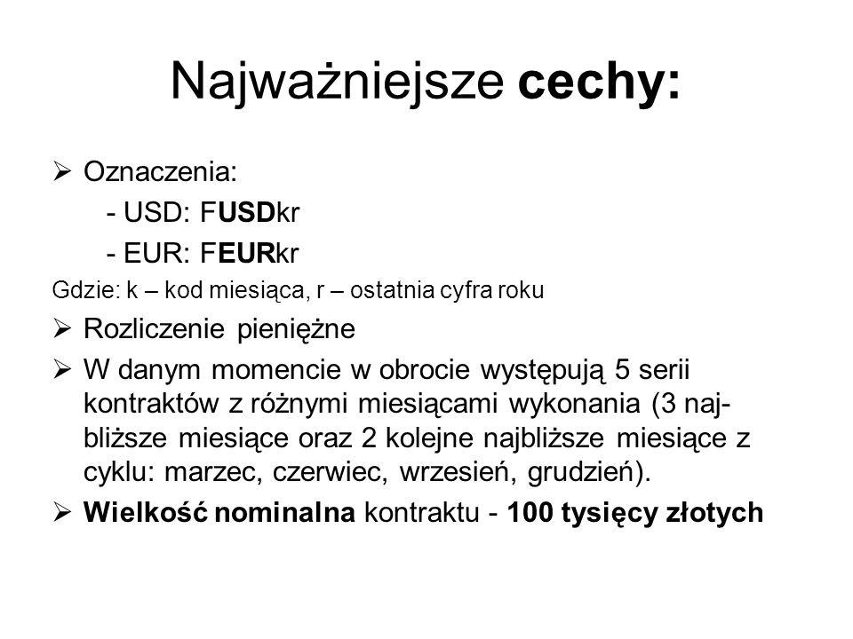 Najważniejsze cechy: Oznaczenia: - USD: FUSDkr - EUR: FEURkr Gdzie: k – kod miesiąca, r – ostatnia cyfra roku Rozliczenie pieniężne W danym momencie w