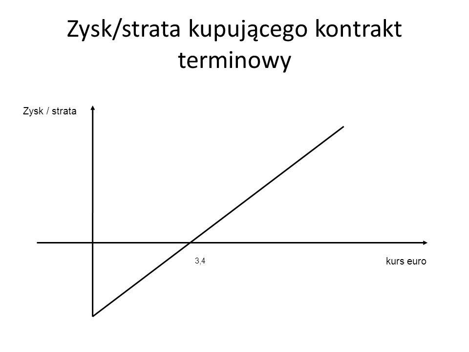 Zysk/strata kupującego kontrakt terminowy kurs euro 3,4 Zysk / strata