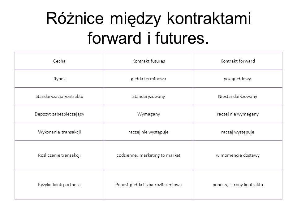 Różnice między kontraktami forward i futures. CechaKontrakt futuresKontrakt forward Rynekgiełda terminowapozagiełdowy, Standaryzacja kontraktuStandary