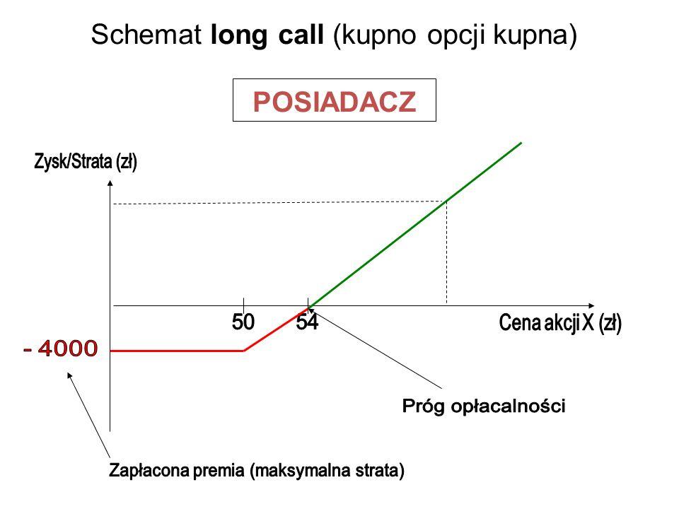 Schemat long call (kupno opcji kupna) POSIADACZ