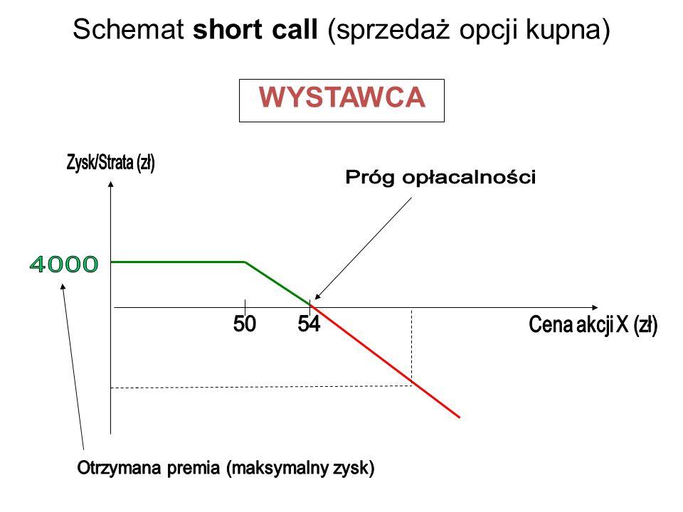 Schemat short call (sprzedaż opcji kupna) WYSTAWCA