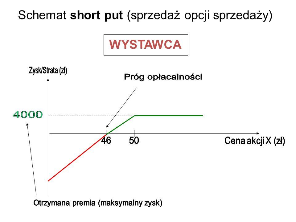 Schemat short put (sprzedaż opcji sprzedaży) WYSTAWCA