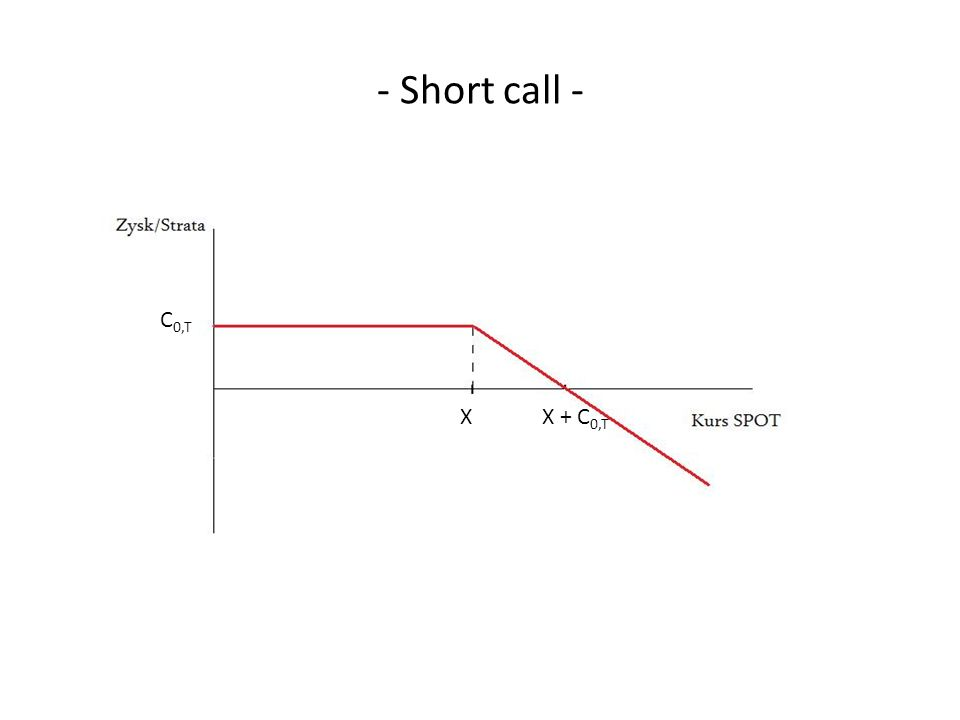 - Short call - C 0,T XX + C 0,T