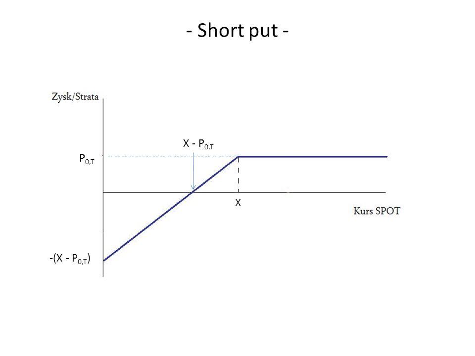- Short put - X - P 0,T X -(X - P 0,T ) P 0,T