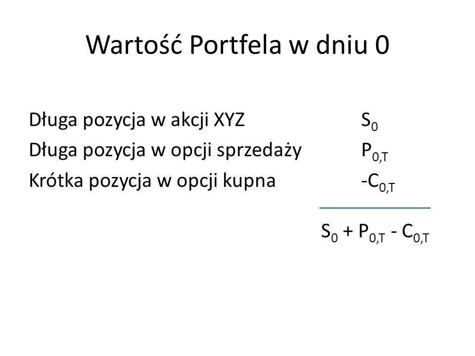 Wartość Portfela w dniu 0 Długa pozycja w akcji XYZ S 0 Długa pozycja w opcji sprzedaży P 0,T Krótka pozycja w opcji kupna -C 0,T S 0 + P 0,T - C 0,T