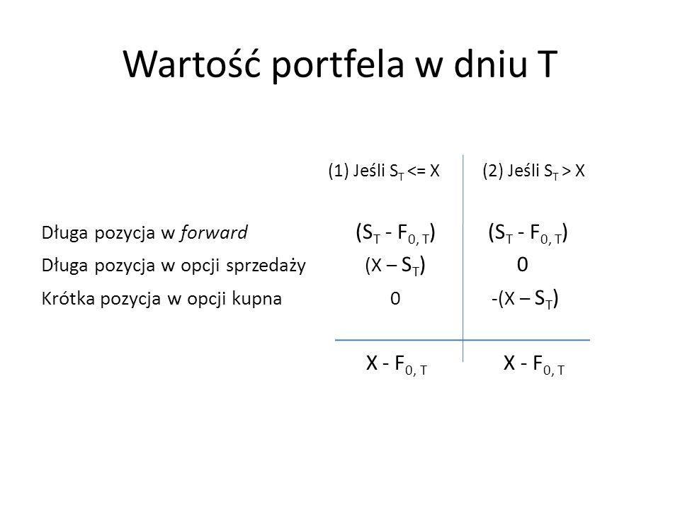 Wartość portfela w dniu T (1) Jeśli S T X Długa pozycja w forward (S T - F 0, T ) (S T - F 0, T ) Długa pozycja w opcji sprzedaży (X – S T )0 Krótka p