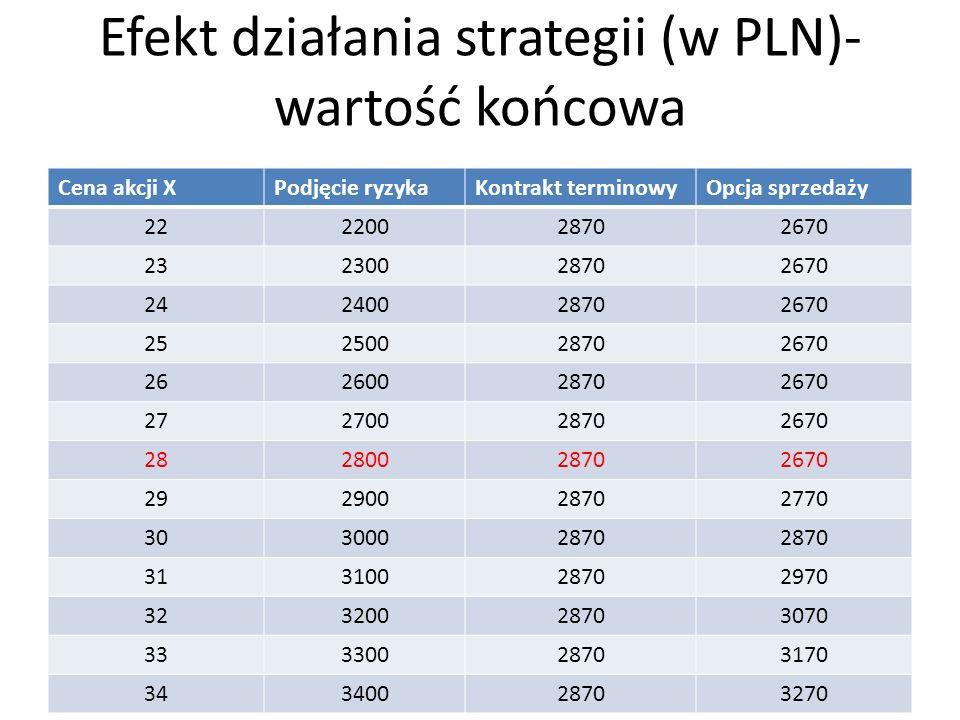 Efekt działania strategii (w PLN)- wartość końcowa Cena akcji XPodjęcie ryzykaKontrakt terminowyOpcja sprzedaży 22220028702670 23230028702670 24240028