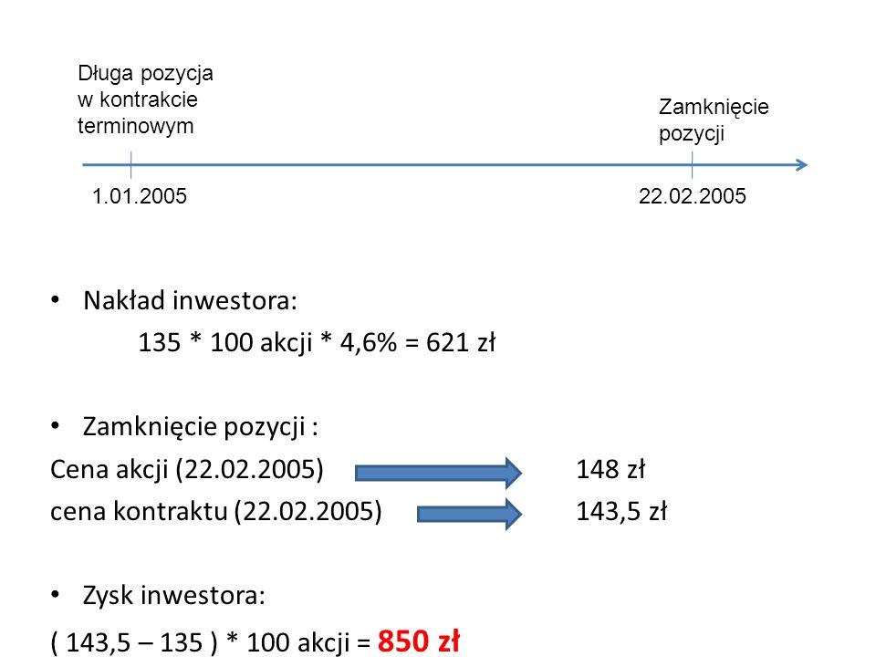 Nakład inwestora: 135 * 100 akcji * 4,6% = 621 zł Zamknięcie pozycji : Cena akcji (22.02.2005) 148 zł cena kontraktu (22.02.2005) 143,5 zł Zysk inwest