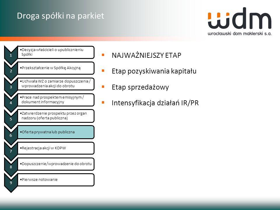 Droga spółki na parkiet NAJWAŻNIEJSZY ETAP Etap pozyskiwania kapitału Etap sprzedażowy Intensyfikacja działań IR/PR 1 Decyzja właścicieli o upubliczni