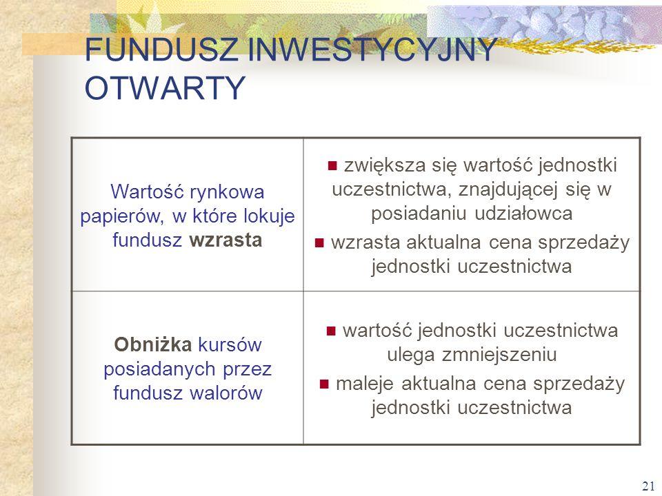 21 FUNDUSZ INWESTYCYJNY OTWARTY Wartość rynkowa papierów, w które lokuje fundusz wzrasta zwiększa się wartość jednostki uczestnictwa, znajdującej się