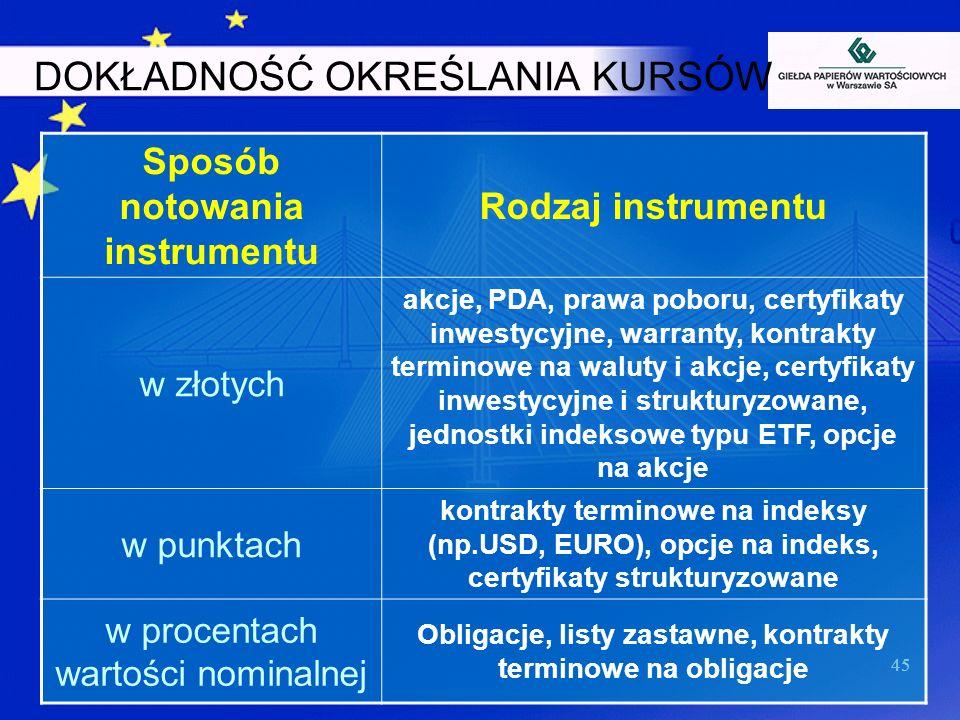 45 DOKŁADNOŚĆ OKREŚLANIA KURSÓW Sposób notowania instrumentu Rodzaj instrumentu w złotych akcje, PDA, prawa poboru, certyfikaty inwestycyjne, warranty