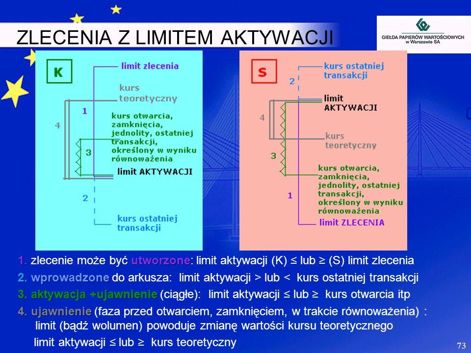 ZLECENIA Z LIMITEM AKTYWACJI 1.utworzone 1. zlecenie może być utworzone: limit aktywacji (K) lub (S) limit zlecenia 2. wprowadzone 2. wprowadzone do a