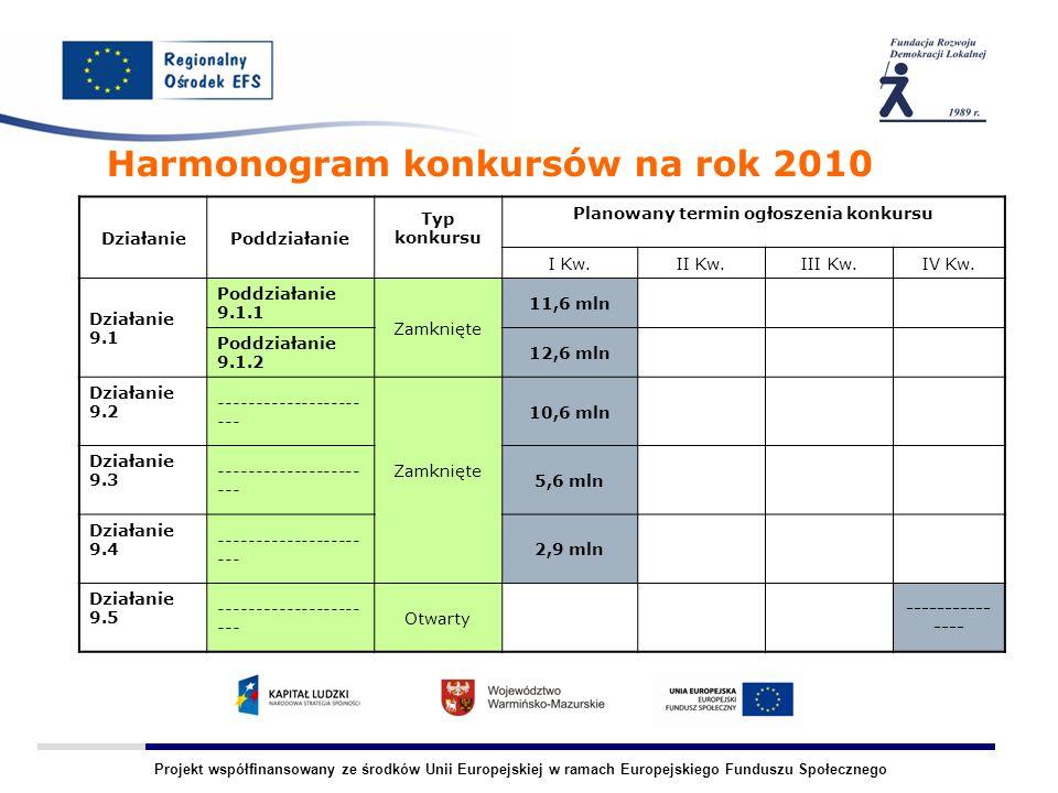 Projekt współfinansowany ze środków Unii Europejskiej w ramach Europejskiego Funduszu Społecznego Harmonogram konkursów na rok 2010 DziałaniePoddziałanie Typ konkursu Planowany termin ogłoszenia konkursu I Kw.II Kw.III Kw.IV Kw.