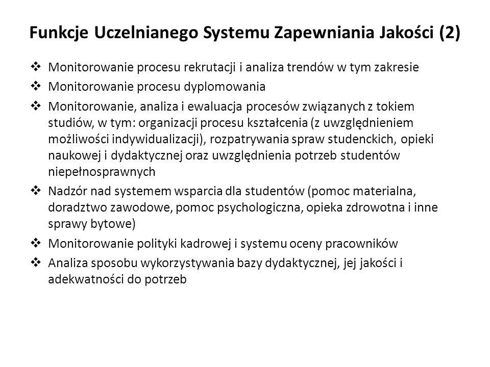 Funkcje Uczelnianego Systemu Zapewniania Jakości (2) Monitorowanie procesu rekrutacji i analiza trendów w tym zakresie Monitorowanie procesu dyplomowa