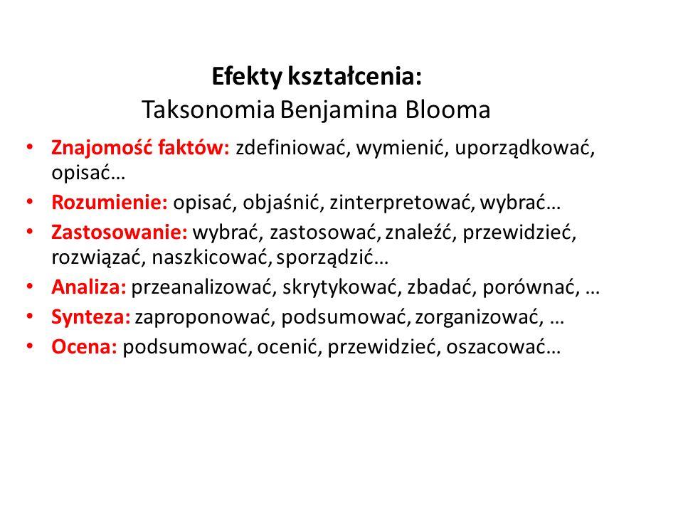 Efekty kształcenia: Taksonomia Benjamina Blooma Znajomość faktów: zdefiniować, wymienić, uporządkować, opisać… Rozumienie: opisać, objaśnić, zinterpre