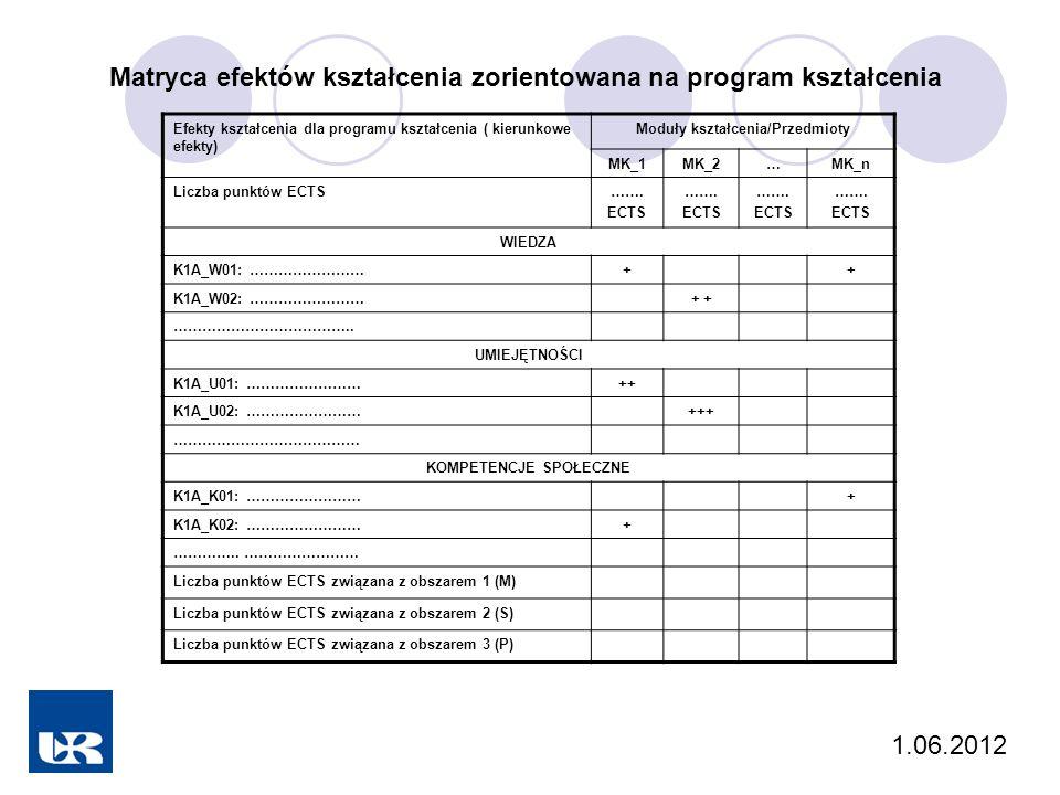 Matryca efektów kształcenia zorientowana na program kształcenia Efekty kształcenia dla programu kształcenia ( kierunkowe efekty) Moduły kształcenia/Przedmioty MK_1MK_2…MK_n Liczba punktów ECTS…….