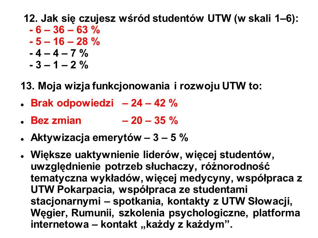 12. Jak się czujesz wśród studentów UTW (w skali 1–6): - 6 – 36 – 63 % - 5 – 16 – 28 % - 4 – 4 – 7 % - 3 – 1 – 2 % 13. Moja wizja funkcjonowania i roz