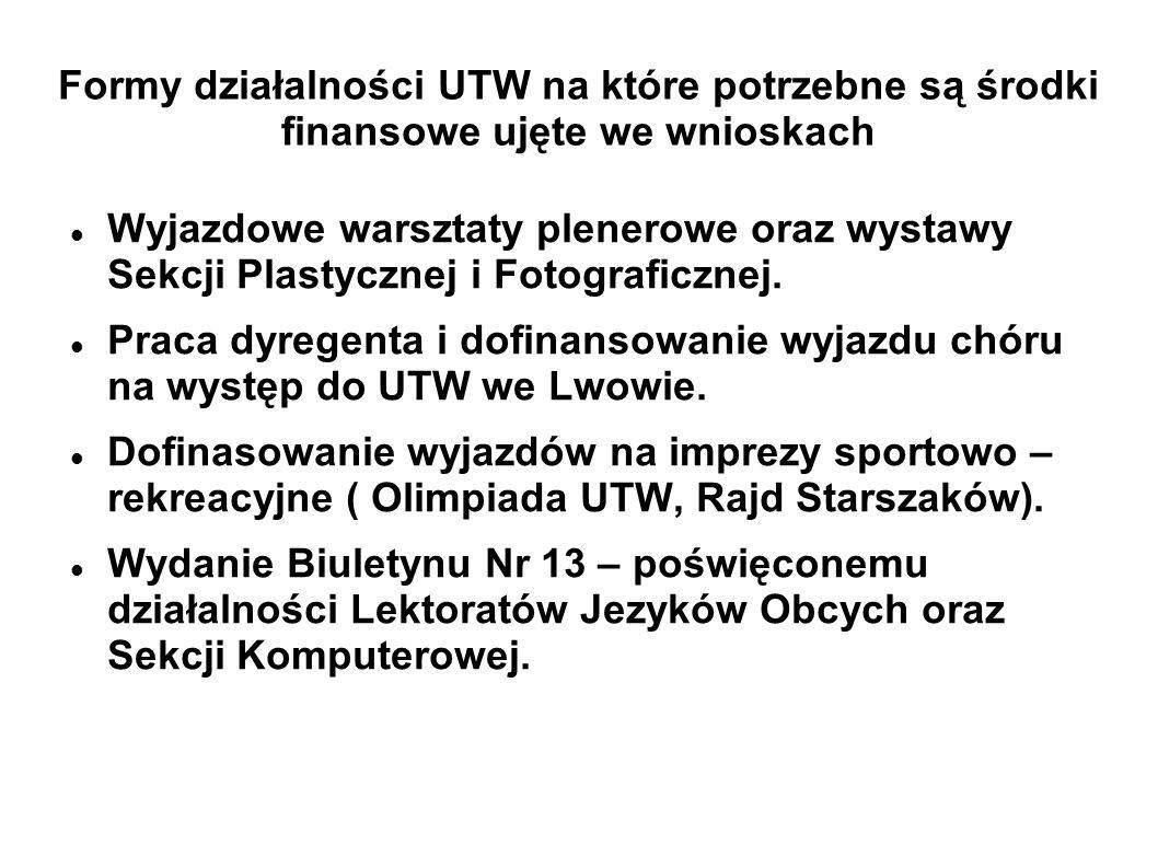 Formy działalności UTW na które potrzebne są środki finansowe ujęte we wnioskach Wyjazdowe warsztaty plenerowe oraz wystawy Sekcji Plastycznej i Fotog