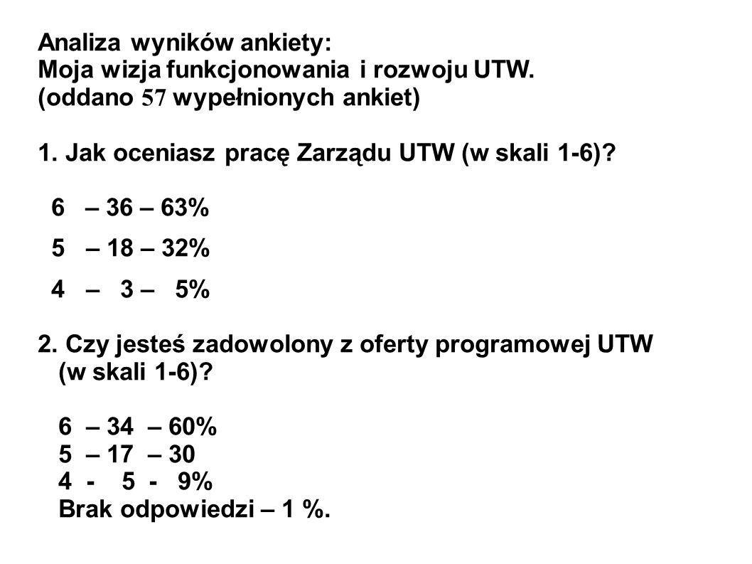 Analiza wyników ankiety: Moja wizja funkcjonowania i rozwoju UTW. (oddano 57 wypełnionych ankiet) 1. Jak oceniasz pracę Zarządu UTW (w skali 1-6)? 6 –