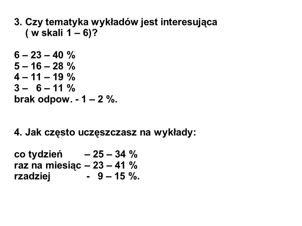 3. Czy tematyka wykładów jest interesująca ( w skali 1 – 6)? 6 – 23 – 40 % 5 – 16 – 28 % 4 – 11 – 19 % 3 – 6 – 11 % brak odpow. - 1 – 2 %. 4. Jak częs