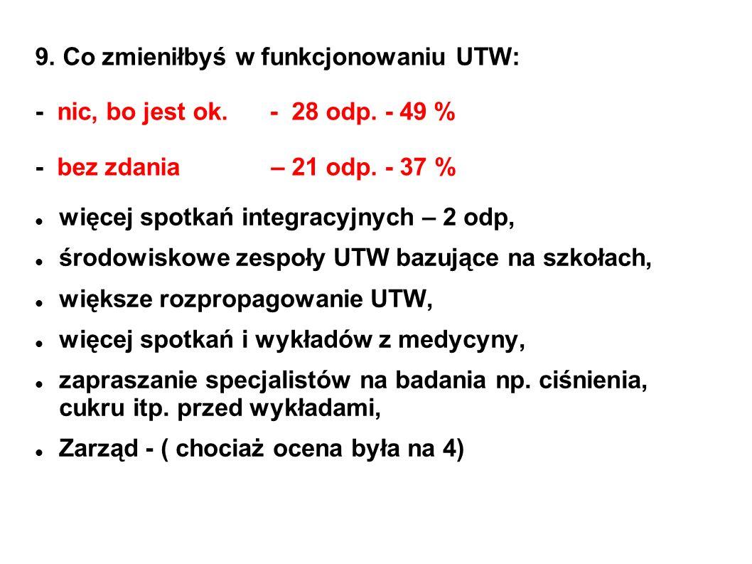 9. Co zmieniłbyś w funkcjonowaniu UTW: - nic, bo jest ok. - 28 odp. - 49 % - bez zdania – 21 odp. - 37 % więcej spotkań integracyjnych – 2 odp, środow