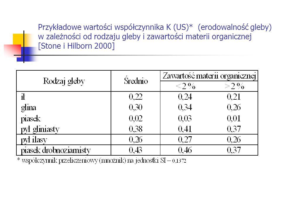 Przykładowe wartości współczynnika K (US)* (erodowalność gleby) w zależności od rodzaju gleby i zawartości materii organicznej [Stone i Hilborn 2000]