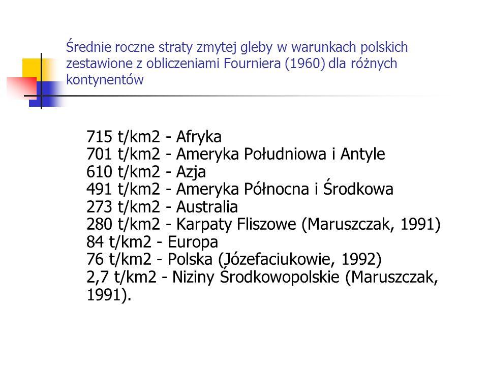 Średnie roczne straty zmytej gleby w warunkach polskich zestawione z obliczeniami Fourniera (1960) dla różnych kontynentów 715 t/km2 - Afryka 701 t/km