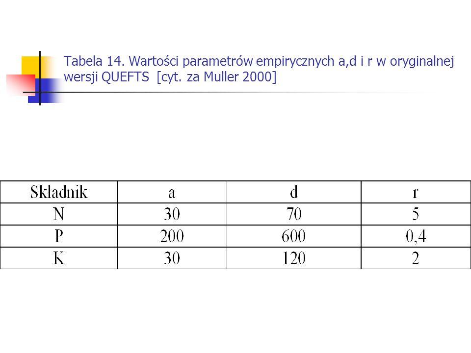 Tabela 14. Wartości parametrów empirycznych a,d i r w oryginalnej wersji QUEFTS [cyt. za Muller 2000]