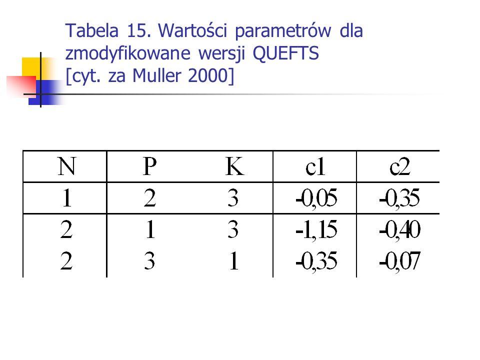 Tabela 15. Wartości parametrów dla zmodyfikowane wersji QUEFTS [cyt. za Muller 2000]