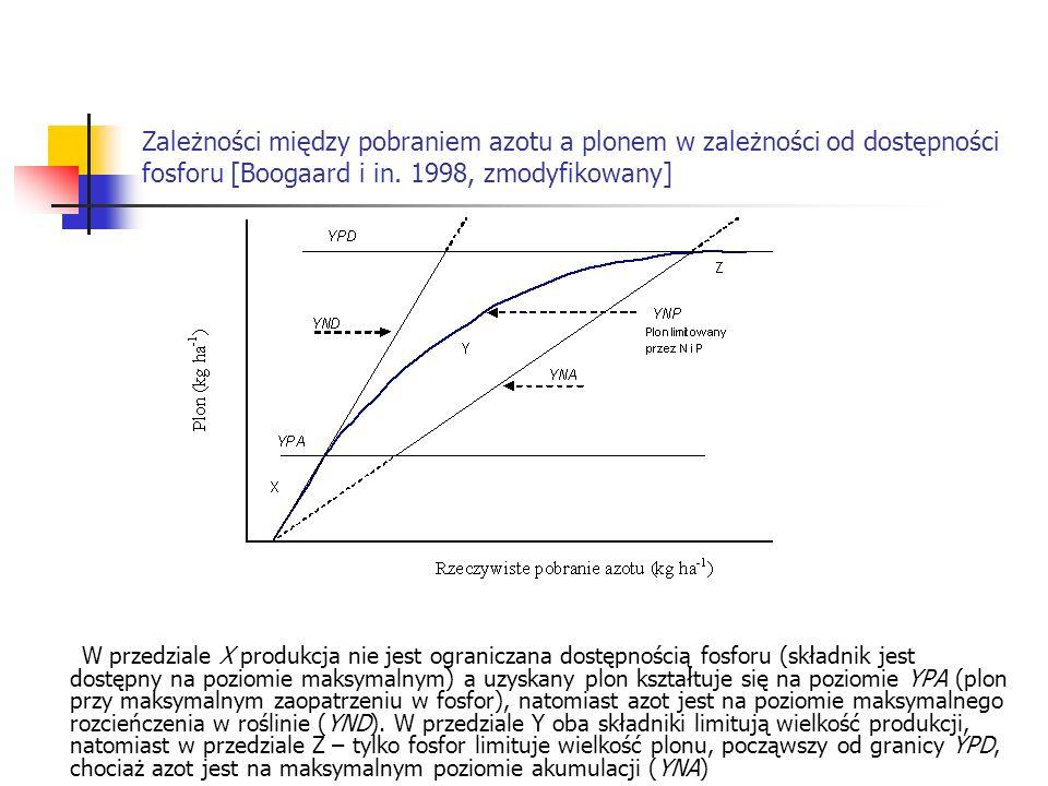 Zależności między pobraniem azotu a plonem w zależności od dostępności fosforu [Boogaard i in. 1998, zmodyfikowany] W przedziale X produkcja nie jest