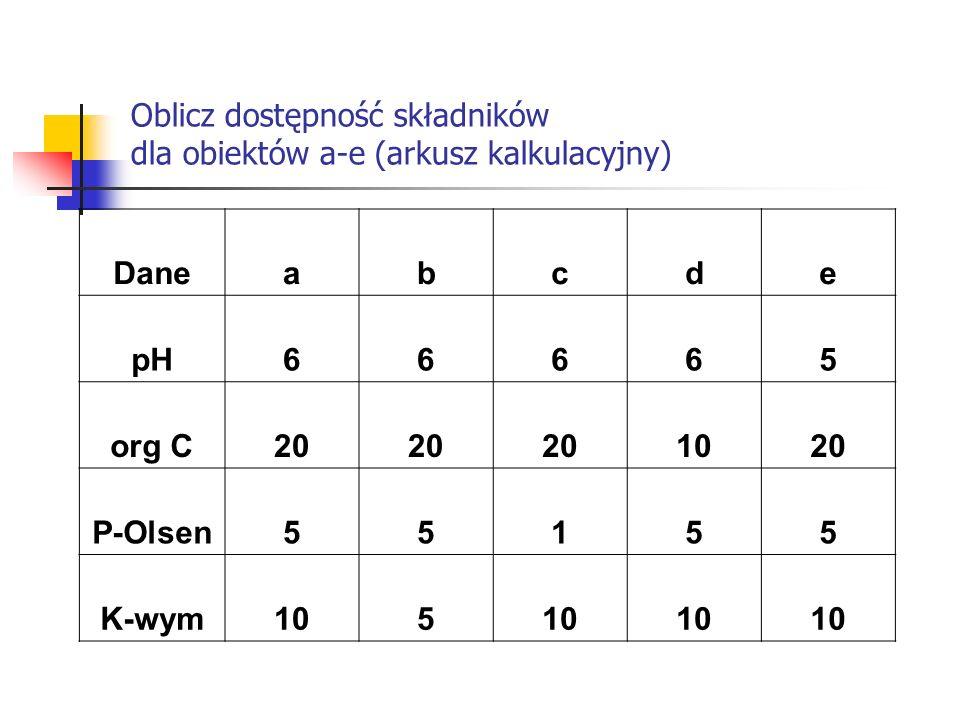 Oblicz dostępność składników dla obiektów a-e (arkusz kalkulacyjny) Daneabcde pH66665 org C20 1020 P-Olsen55155 K-wym105
