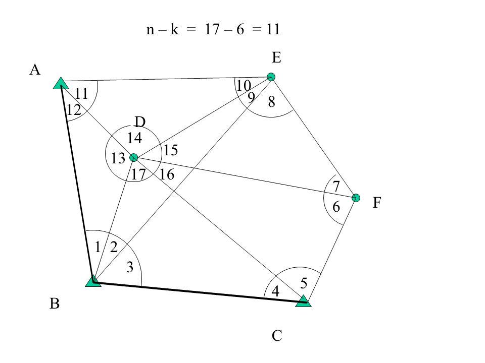 A B C D E F 12 3 4 5 6 7 8 9 10 11 12 13 14 15 1617 n – k = 17 – 6 = 11