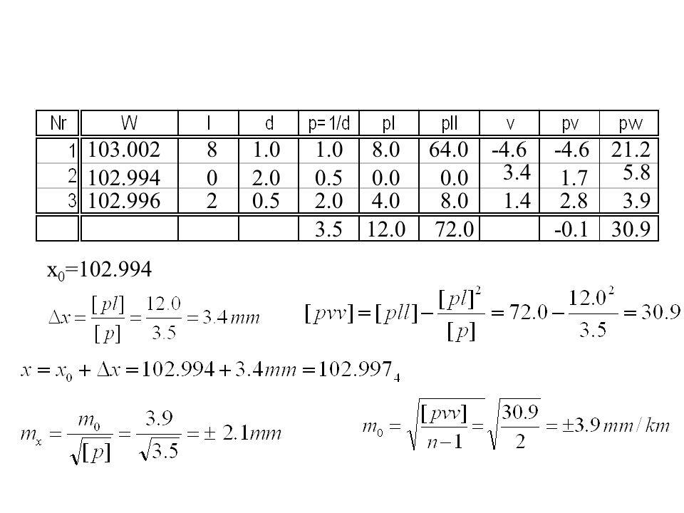103.002 102.994 102.996 x 0 =102.994 8 0 2 1.0 2.0 0.5 1.0 2.0 3.5 8.0 0.0 4.0 12.0 64.0 0.0 8.0 72.0 -4.6 3.4 1.4 -4.6 1.7 2.8 -0.1 21.2 5.8 3.9 30.9