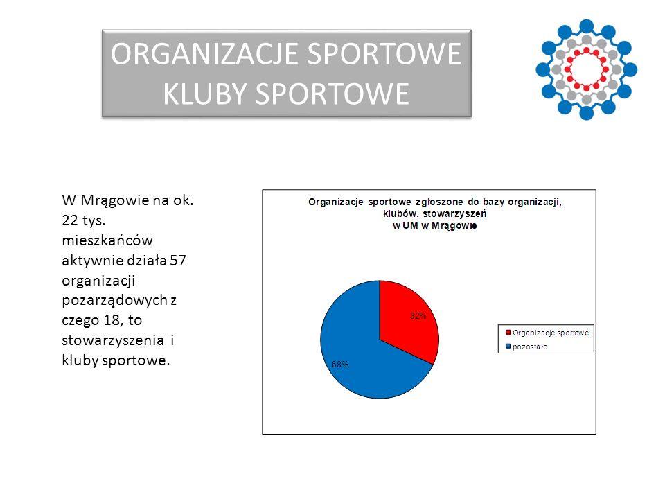 W Mrągowie na ok. 22 tys. mieszkańców aktywnie działa 57 organizacji pozarządowych z czego 18, to stowarzyszenia i kluby sportowe. ORGANIZACJE SPORTOW