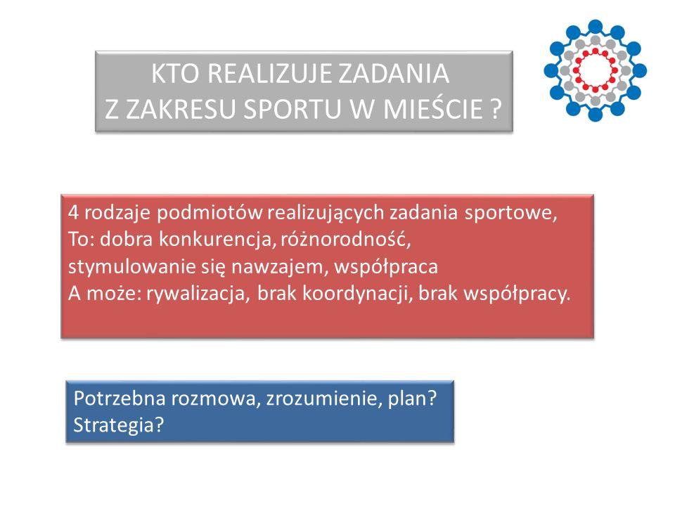 KTO REALIZUJE ZADANIA Z ZAKRESU SPORTU W MIEŚCIE ? 4 rodzaje podmiotów realizujących zadania sportowe, To: dobra konkurencja, różnorodność, stymulowan