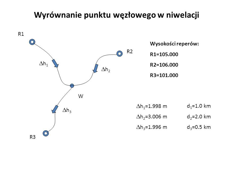 Wyrównanie punktu węzłowego w niwelacji R1 R2 R3 W Wysokości reperów: R1=105.000 R2=106.000 R3=101.000 h 1 =1.998 m h 2 =3.006 m h 3 =1.996 m h 1 h 2 h 3 d 1 =1.0 km d 2 =2.0 km d 3 =0.5 km