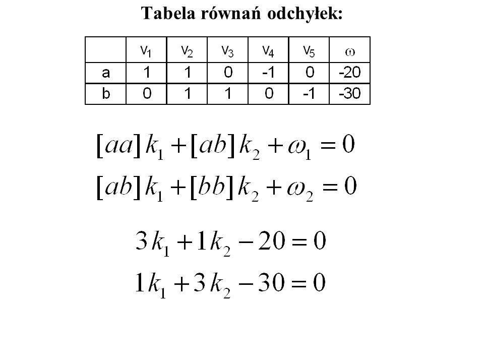 Równania warunkowe: Równania odchyłek: