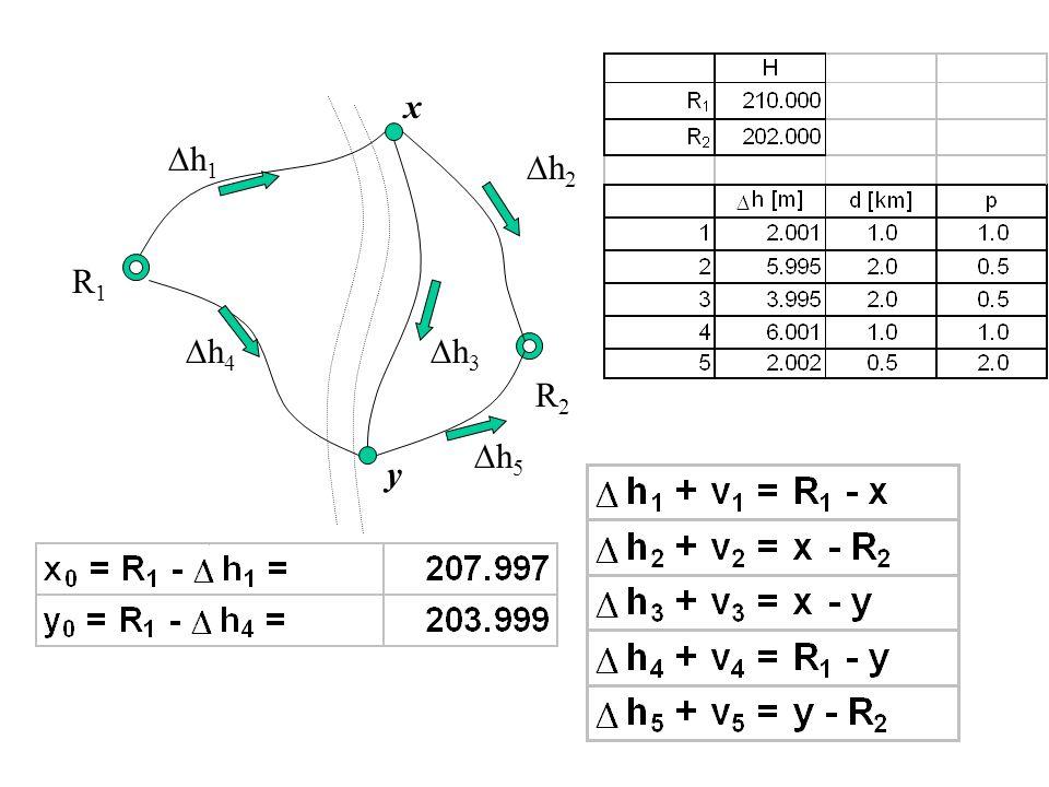 Przykład – sieć niwelacyjna R1R1 R2R2 h 1 h 2 h 3 h 4 h 5 x y