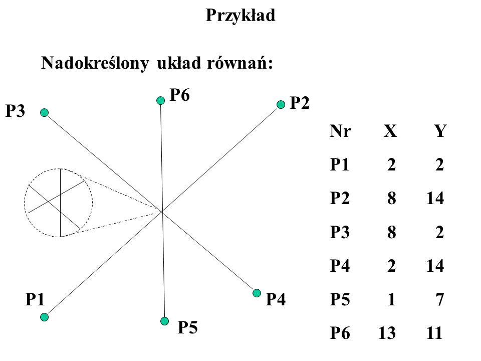 Przykład Nadokreślony układ równań: P1 P2 P3 P4 P5 P6 Nr X Y P1 2 2 P2 814 P3 8 2 P4 214 P5 1 7 P61311