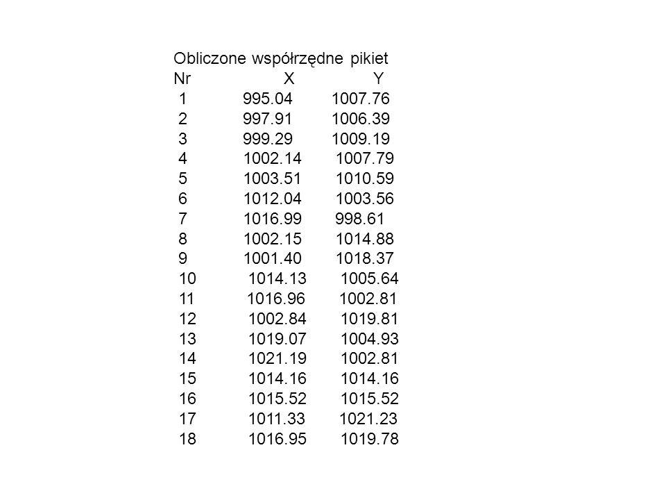 Obliczone współrzędne pikiet Nr X Y 1 995.04 1007.76 2 997.91 1006.39 3 999.29 1009.19 4 1002.14 1007.79 5 1003.51 1010.59 6 1012.04 1003.56 7 1016.99 998.61 8 1002.15 1014.88 9 1001.40 1018.37 10 1014.13 1005.64 11 1016.96 1002.81 12 1002.84 1019.81 13 1019.07 1004.93 14 1021.19 1002.81 15 1014.16 1014.16 16 1015.52 1015.52 17 1011.33 1021.23 18 1016.95 1019.78
