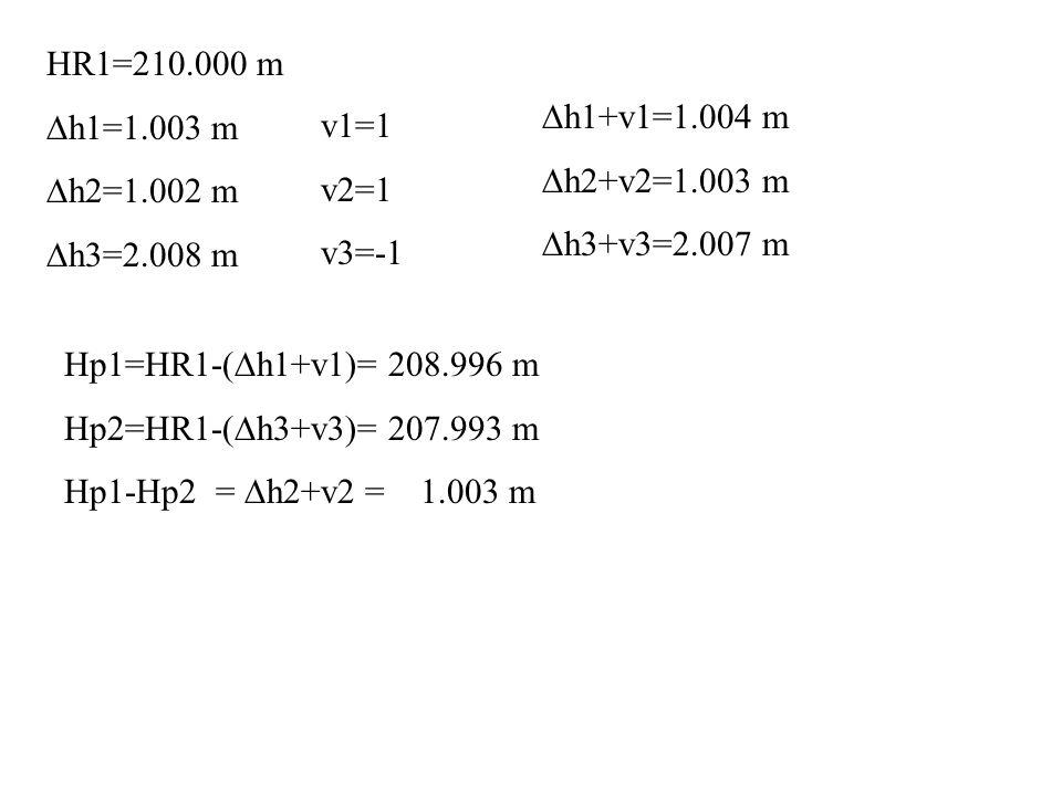 HR1=210.000 m h1=1.003 m h2=1.002 m h3=2.008 m v1=1 v2=1 v3=-1 h1+v1=1.004 m h2+v2=1.003 m h3+v3=2.007 m Hp1=HR1-( h1+v1)= 208.996 m Hp2=HR1-( h3+v3)= 207.993 m Hp1-Hp2 = h2+v2 = 1.003 m