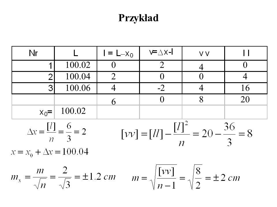 Przykład 100.02 100.04 100.06 100.02 0 2 4 6 2 0 -2 0 4 0 4 8 0 4 16 20