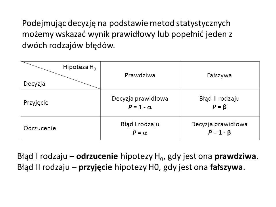 Hipoteza H 0 Decyzja PrawdziwaFałszywa Przyjęcie Decyzja prawidłowa P = 1 - Błąd II rodzaju P = β Odrzucenie Błąd I rodzaju P = Decyzja prawidłowa P = 1 - β Podejmując decyzję na podstawie metod statystycznych możemy wskazać wynik prawidłowy lub popełnić jeden z dwóch rodzajów błędów.