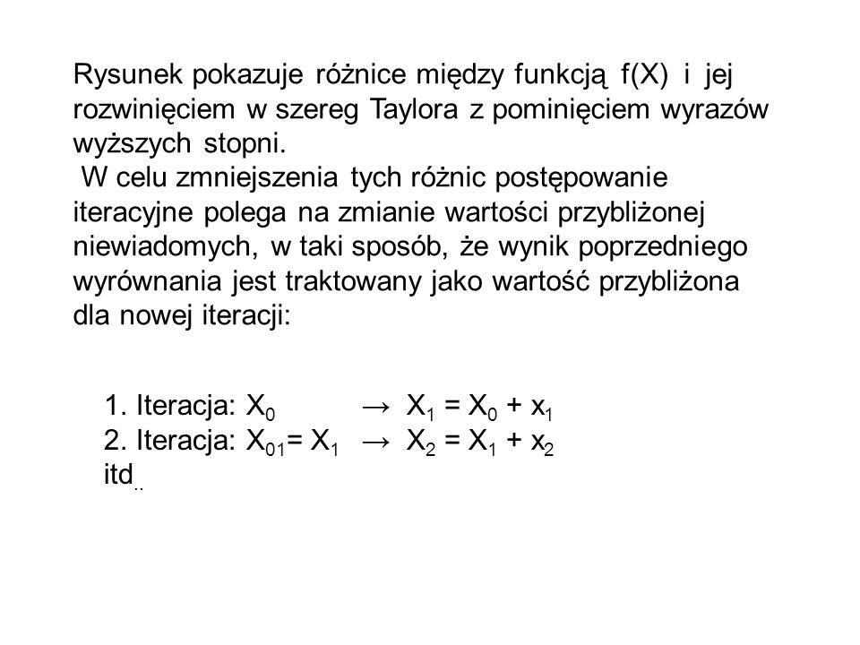 Y = f(X) X f(X) f(X 0 +x) X0X0 X 0 + x x Rysunek pokazuje różnicę między funkcją f(X) i jej rozwinięciem w szereg Taylora z pominięciem wyrazów wyższy